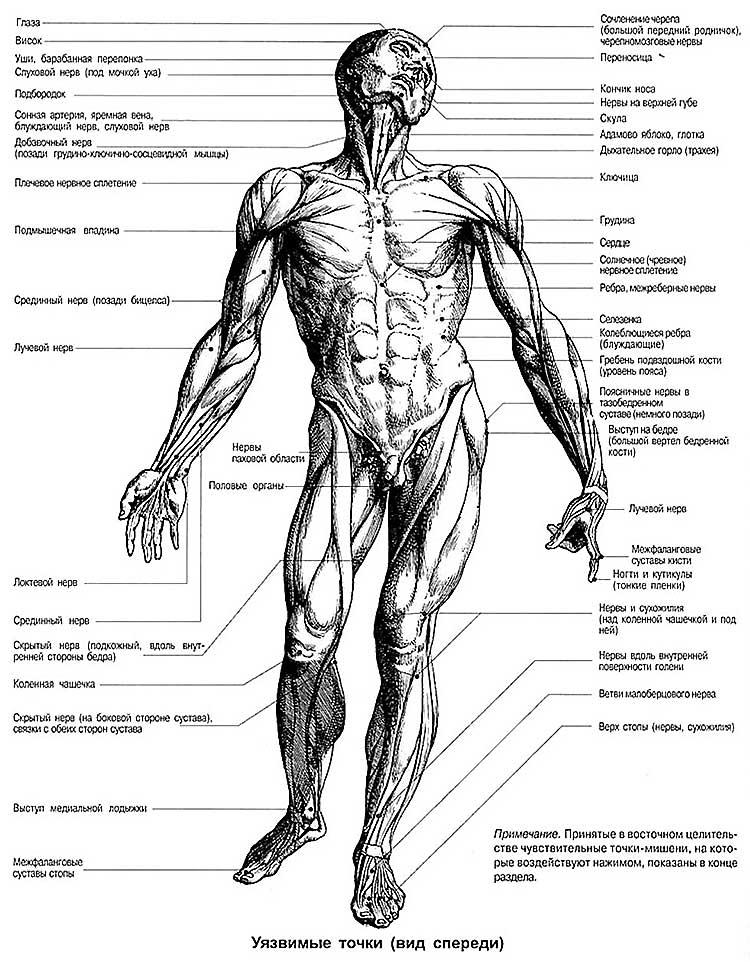 Болевые точки на ногах человека